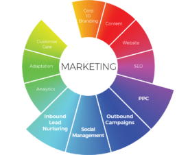 360° Integration Marketing