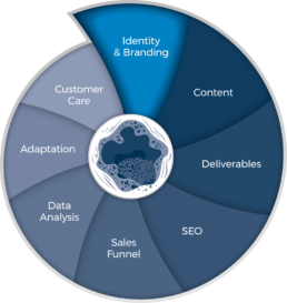 360 Identity & Branding