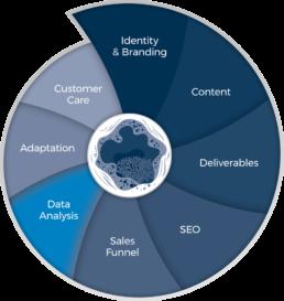 360 Data Analysis